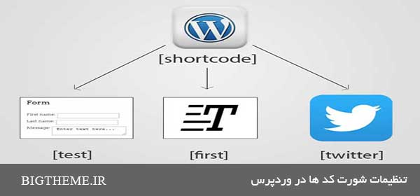 تنظیمات شورت کد ها در وردپرس