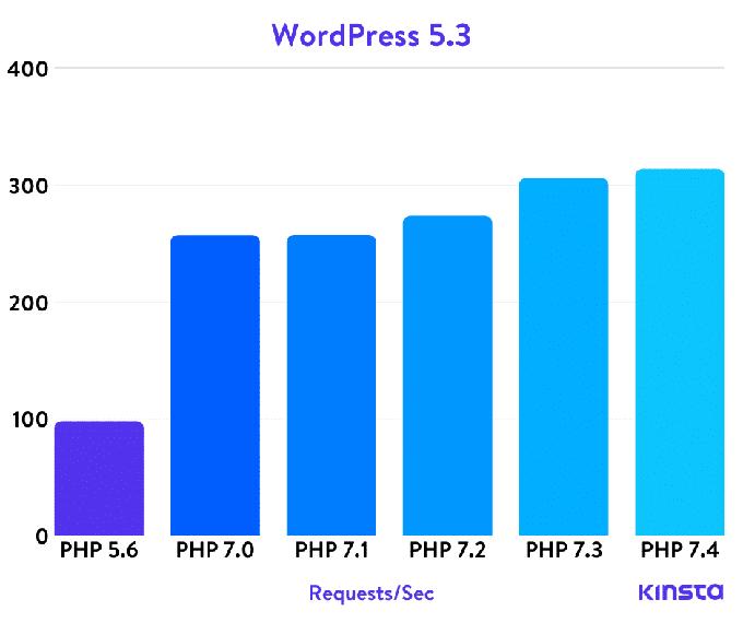 تاثیر php در سرعت وردرپس - افزایش سرعت وردپرس