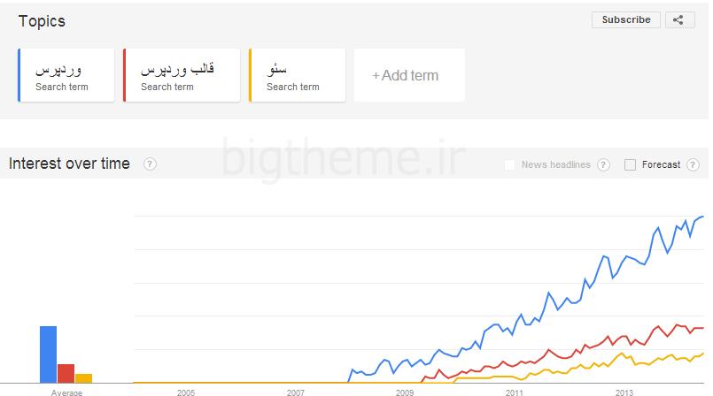 ابزار گوگل google trends