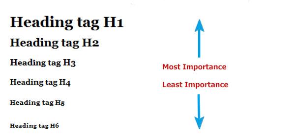 آموزش استفاده از تگ های h